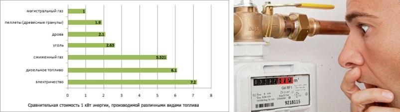какое топливо самое экономичное