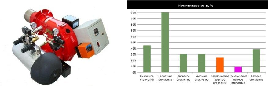 соотношение стоимости котла к расходам на отопление